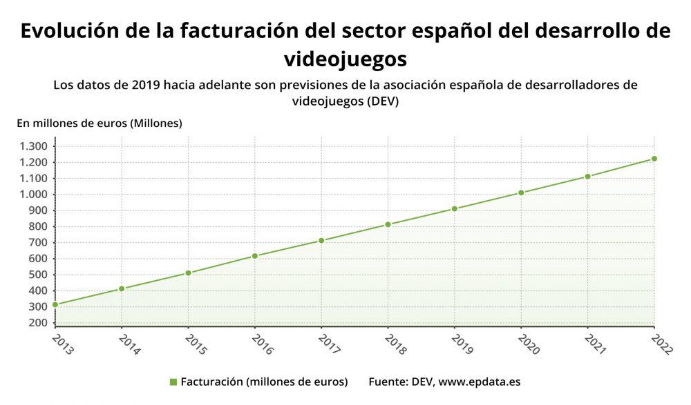 Gaming España startups
