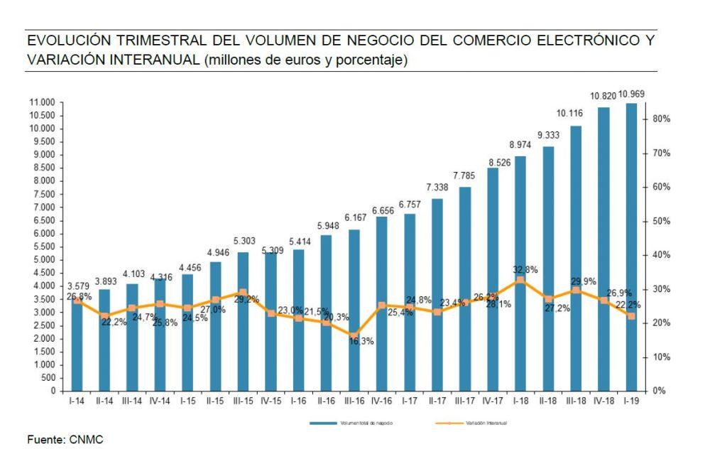 Ecommerce startups España